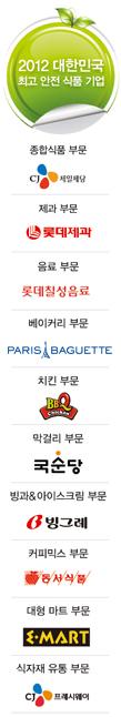 [1000명이 뽑은 최고 안전 식품 기업] 2012 대한민국 최고 안전 식품 기업