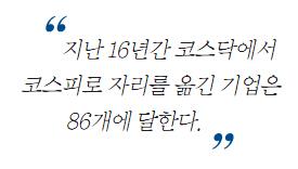 [부활한 코스닥] 코스닥 시장의 역사, 파란만장 17년… 부활 움직임 '뚜렷'