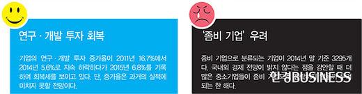 경영권 상속 '미완'…지배 구조 개편 지속