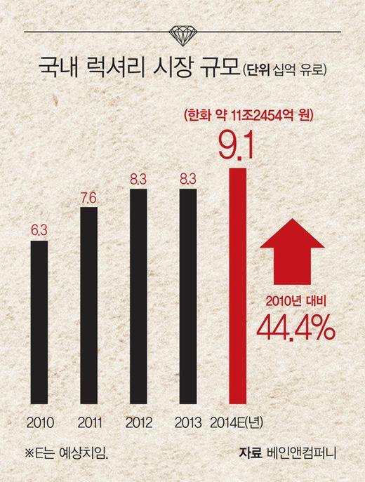 [Big story]한국 시장 주무르는 럭셔리 브랜드는