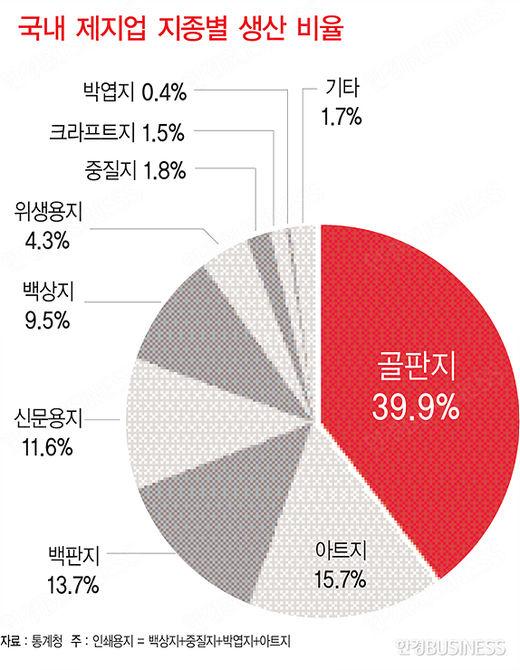온라인 쇼핑 붐 타고 포장재 수요 '고공행진'