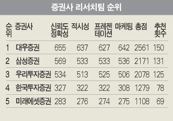 5연패 위업… 평가 전 분야 1위 '싹쓸이'