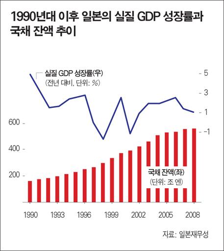 민영화·규제완화가 경제 '의지' 살렸다