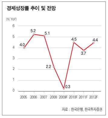 2010 한국·세계경제 대전망