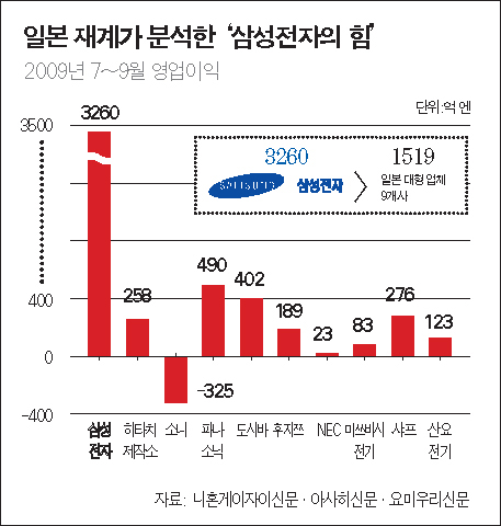 자동차 '쨍' 전자 '꽝'…삼성에 KO패
