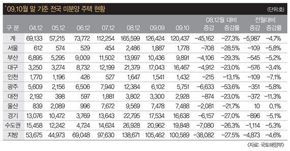 되짚어보는 2009년 주택시장 이슈와 정책효과