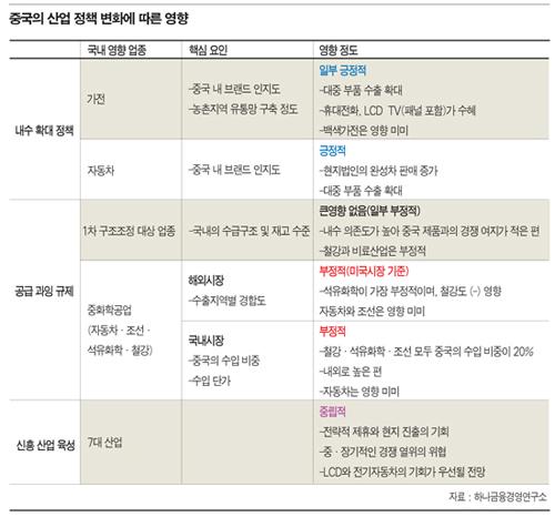가전·자동차 '수혜'…중화학 '부정적'