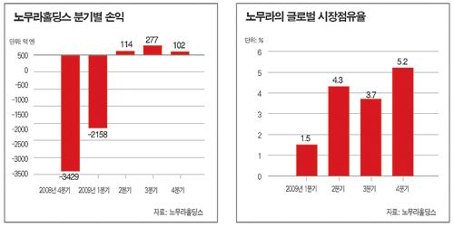 리먼 효과 '톡톡'…글로벌 금융사 재탄생