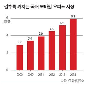 '손안의 사무실'…'m 비즈' 혁명 스타트