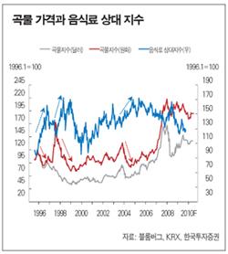 곡물가격 안정세…'회복'기미 보인다