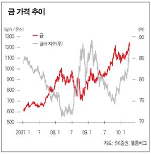 금값이 '금값'이네…대안 투자 '제격'