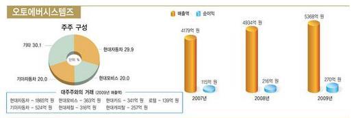 IT서비스, 한눈에 보는 대한민국 산업지도