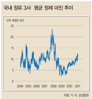 [화제의 리포트] 수익성 '굿'…SK이노베이션 '강추'