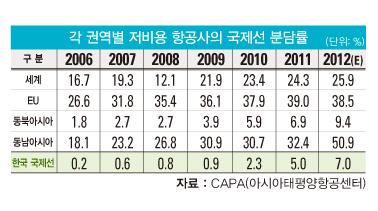 [컴퍼니] '국가대표' LCC 육성 위한 지원 ' 절실'