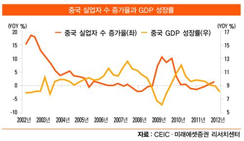 [화제의 리포트] 2012 하반기 경제 전망, 6~7월이 변곡점…바닥 찍고 상승할 듯