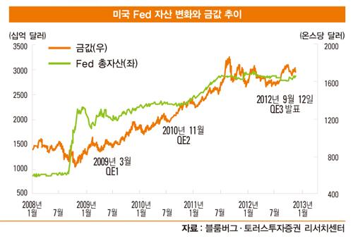 2013년 금 투자 전망과 투자 방법, QE3<3차 양적 완화> 때 상승 본격화…현물보다 ETF로