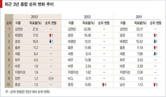 [대한민국 로펌 랭킹_종합 순위] 김앤장 '톱'…태평양·광장 2위 경쟁