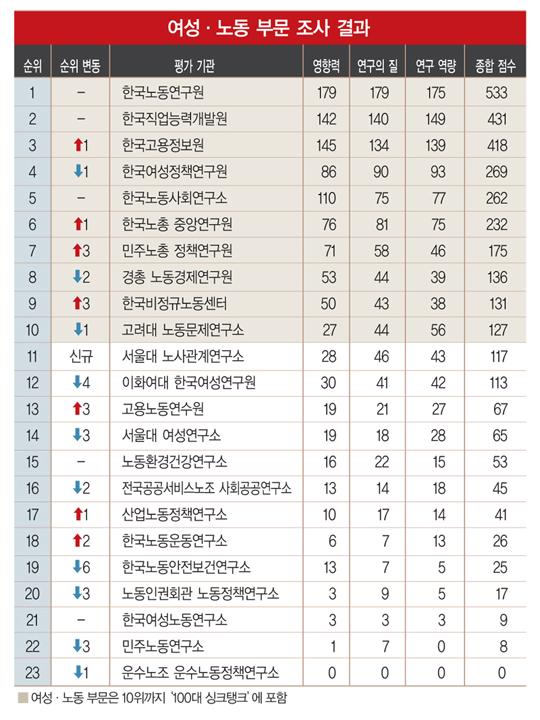 [2014 대한민국 100대 싱크탱크] 노동연구원 1위 굳히기… 대학 '약진'