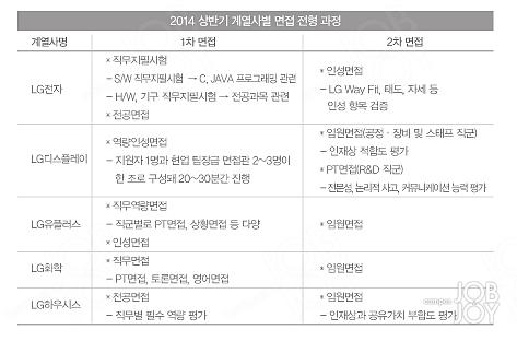 [Meet LG, Apply LG] 전형 일정부터 인적성 문제 유형까지 하반기 LG 채용 확 바뀐다