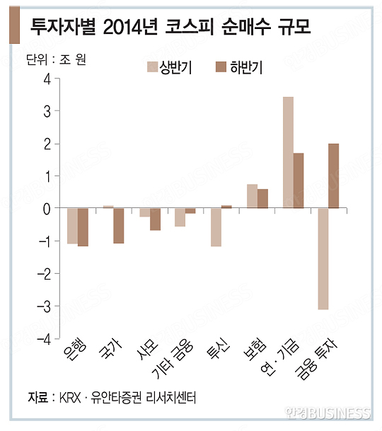 한국 최대 '큰손'들 돈줄 푼다