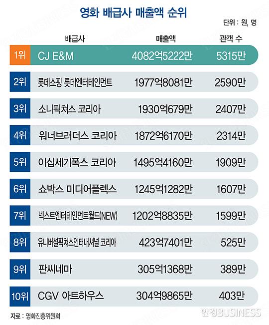 영화 배급사 매출 1위 'CJ E&M'