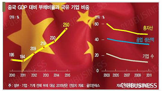사라지는 중국 국유 기업 보호막