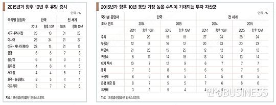 '내 집 마련'이 제일 급한 한국 투자자