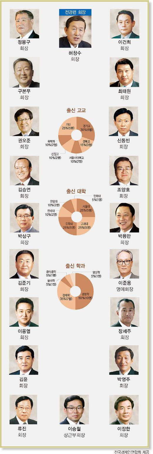 '회장단 20인'엔 재계 총수들 대거 포진