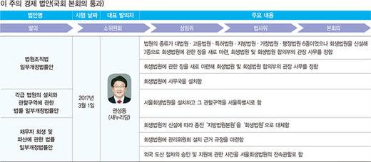 '파산 전문 법원' 내년 3월 설립 예정