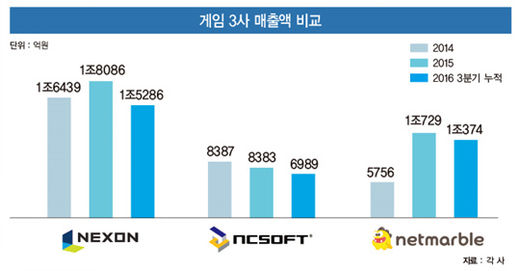 넥슨·넷마블·엔씨 '빅3' 매출 비율 70%…'쏠림 현상' 심화