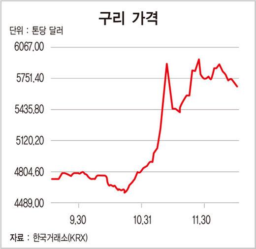 '트럼프 효과'에 상승세 탄 구릿값… 풍산 주가도 고공 행진