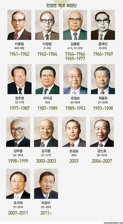 9대 정권과 함께한 전경련 55년史