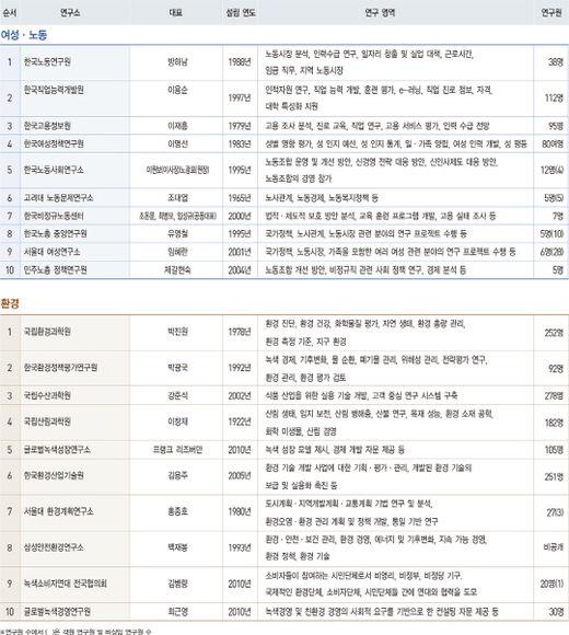 [2017 대한민국 100대 싱크탱크] 순위표