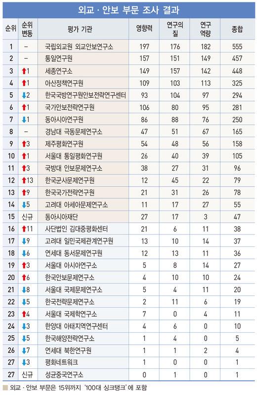 외교안보연구소, 9년 연속 '1위'… '최고 두뇌집단' 인증