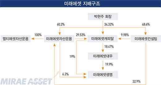 [신인맥17] 박현주 미래에셋 회장, 자본시장 꽃피운 혁신가로 '우뚝'