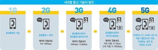 '모든 것의 연결' 5G 시대가 온다