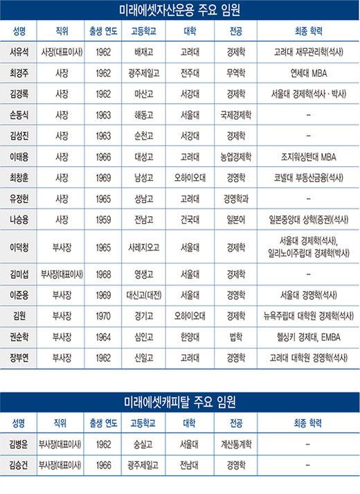 [신인맥17] 미래에셋 임원 60%가 '50대 중반'