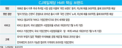 CJ제일제당, '글로벌 HMR 리더' 도전