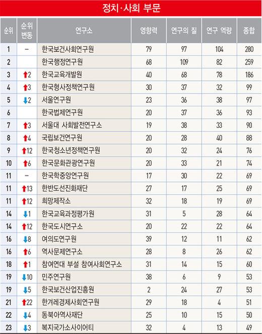 """[100대 싱크탱크] """"지금은 복지 시대"""" 보사硏 7년 연속 1위"""