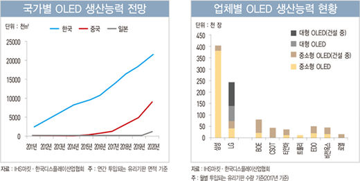 중국 공세에 LCD 내준 한국, '최후 보루' OLED를 지켜라