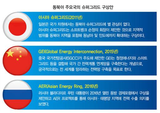 동북아시아 전력망을 하나로…'슈퍼그리드' 실현될까
