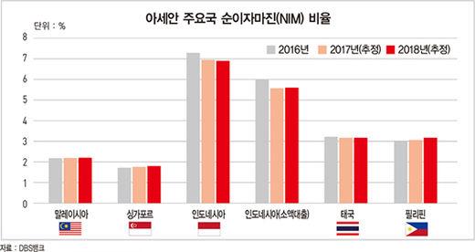 동남아 시장 '정조준'한 한국 은행들