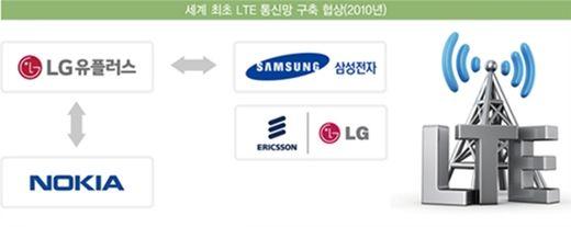 LTE 망 반값에 구축한 LG유플러스의 절묘한 협상술