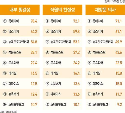파리바게뜨·롯데리아·다이소, '2018 최고의 프랜차이즈' 1위