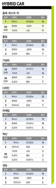 신차·전기차 부문 2관왕, 코나EV '올해 최고의 차' 선정