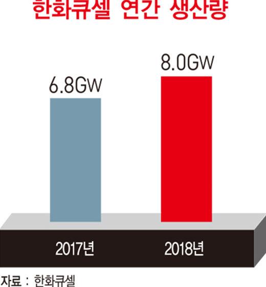 김희철 한화큐셀 사장, 볕드는 태양광 사업…글로벌 시장서 고른 성장