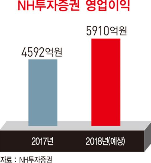 정영채 NH투자증권 사장, 취임 첫해 사상 최대 실적…'정영채 효과' 증명