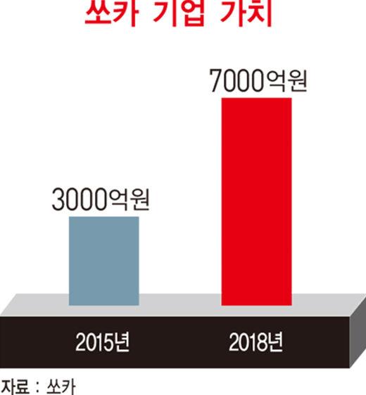이재웅 쏘카 대표, 모빌리티 새 신화 쓰기 위해 돌아온 '벤처 1세대'