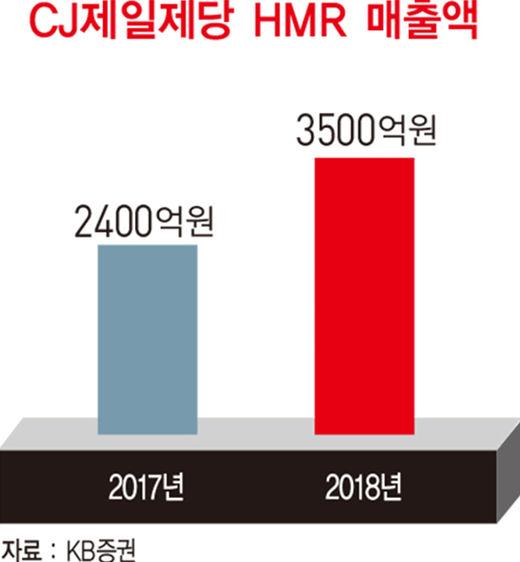 강신호 CJ제일제당 대표, '2조원대 M&A'…식품으로 글로벌 영토 확장