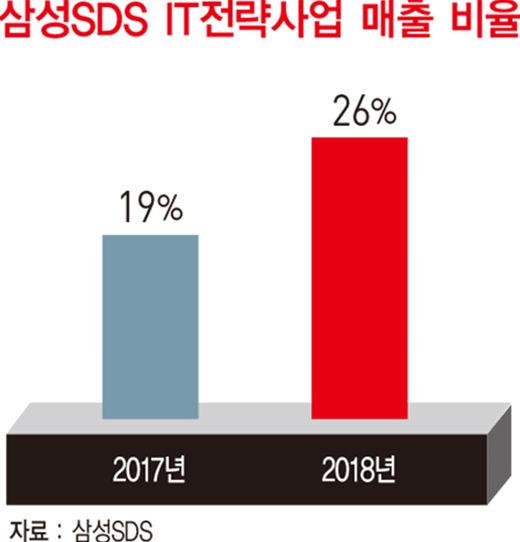 홍원표 삼성SDS 사장, IT 서비스 '4대 전략 사업'으로 실적 견인